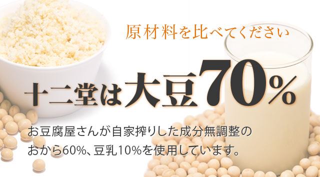 十二堂の原材料は大豆70%(おから60%豆乳10%)使用